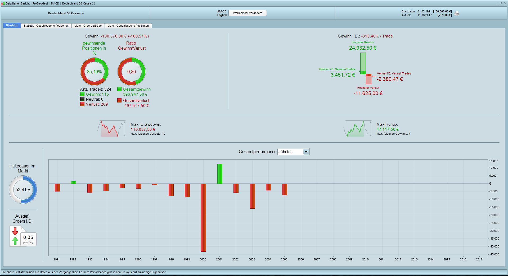 Trading mit MACD Backtest Daily