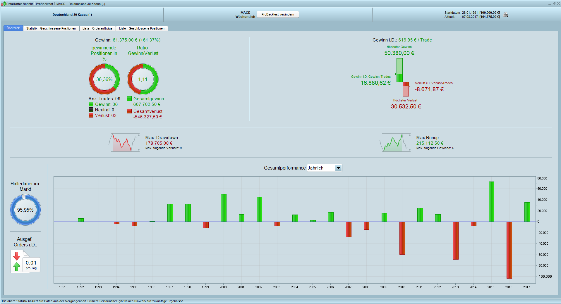 Trading mit dem MACD Backtest Weekly