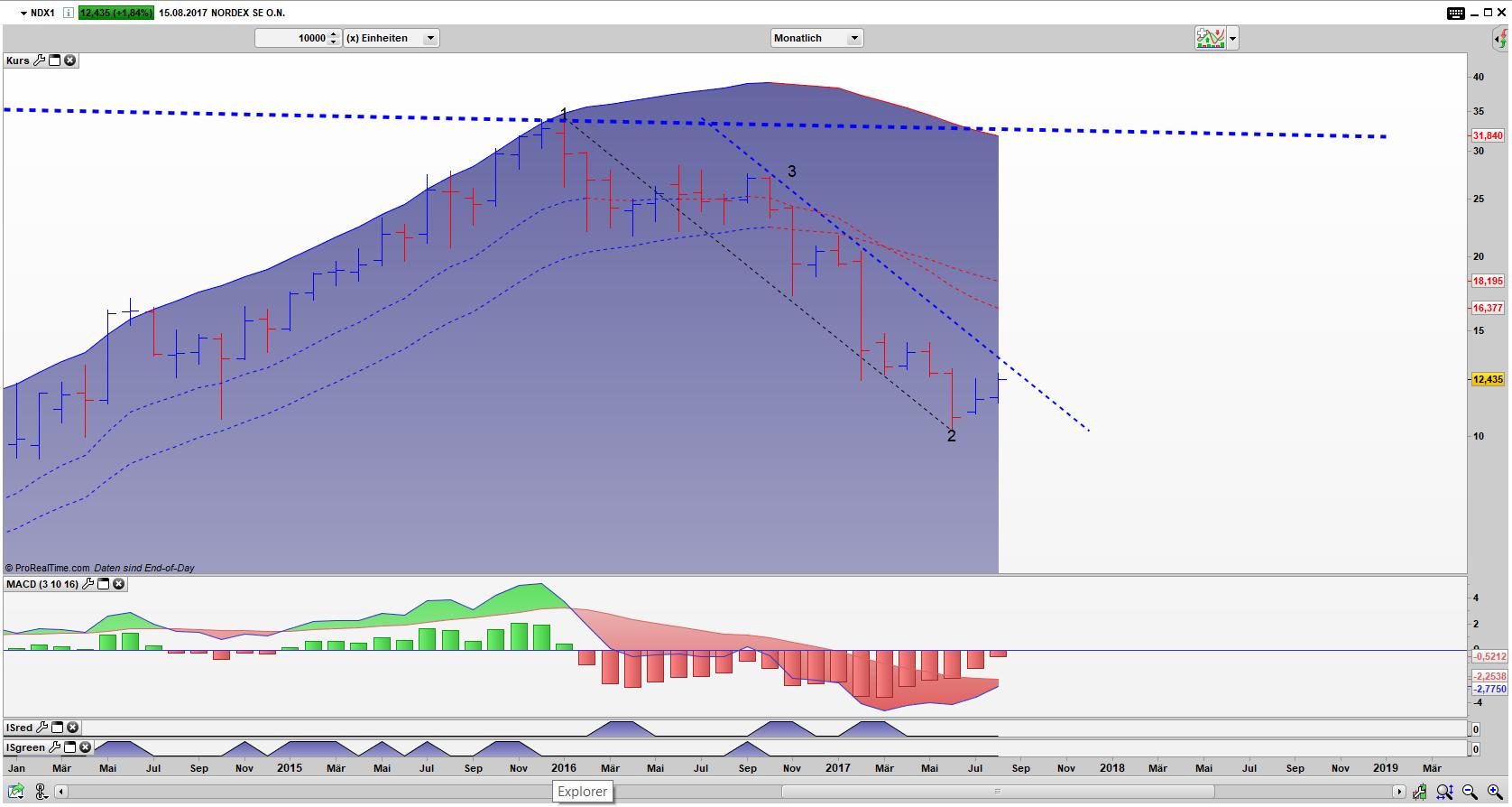 NDX1 Bar Monats Chart: Drei Punkte Trading Setup (DPT Setup)