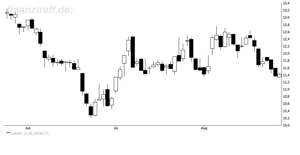 Nordex Aktie im 3-Monats-Chart