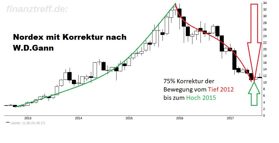 nordex aktie an extrem wichtiger h rde korrektur nach w d gann trading treff. Black Bedroom Furniture Sets. Home Design Ideas
