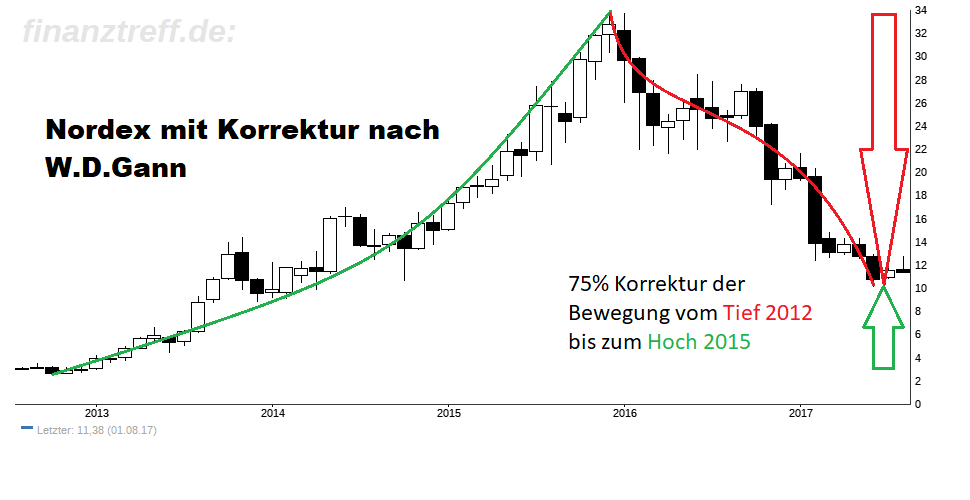 Nordex Aktie im Monats-Chart