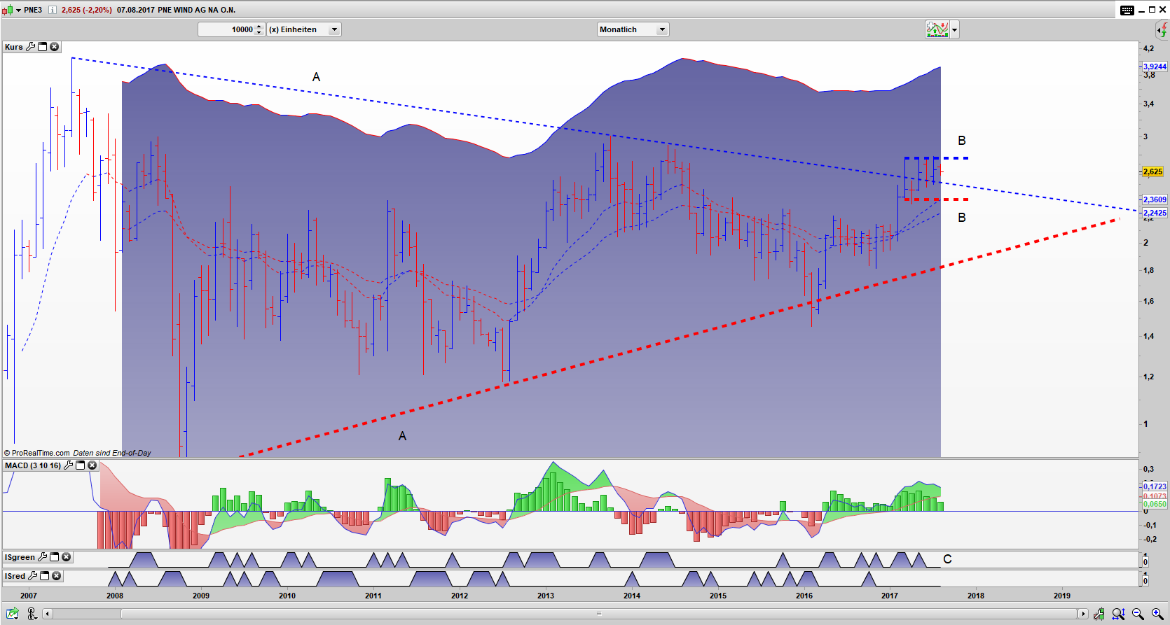 PNE3 Bar Monats Chart: gefangen im xBNR Pattern