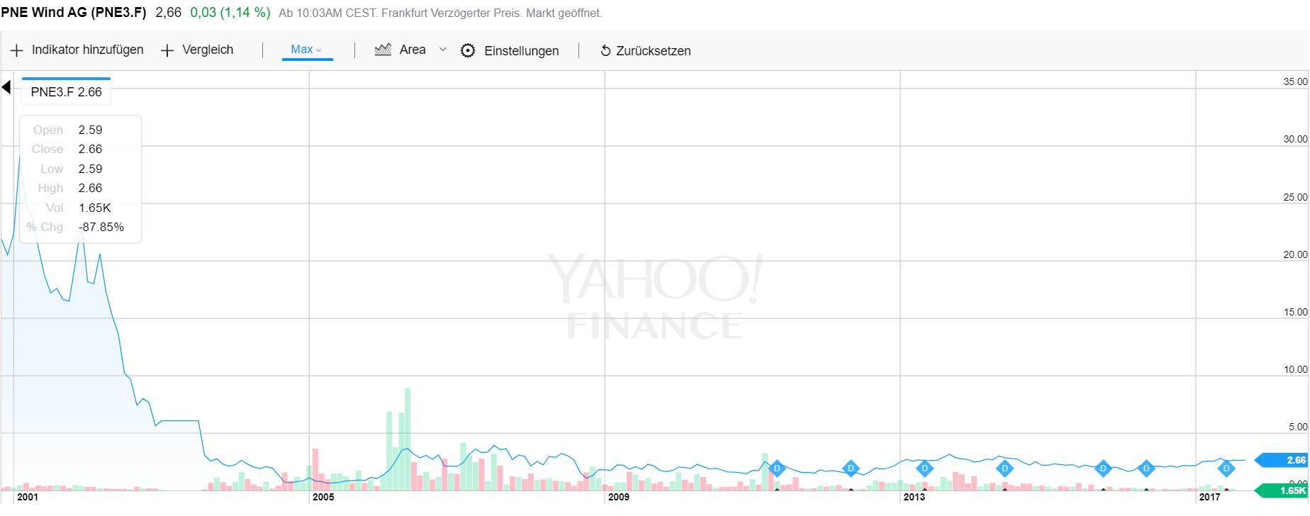 PNE3 Linien Chart: Fallen Angel Setup möglich Quelle: Yahoo Finance