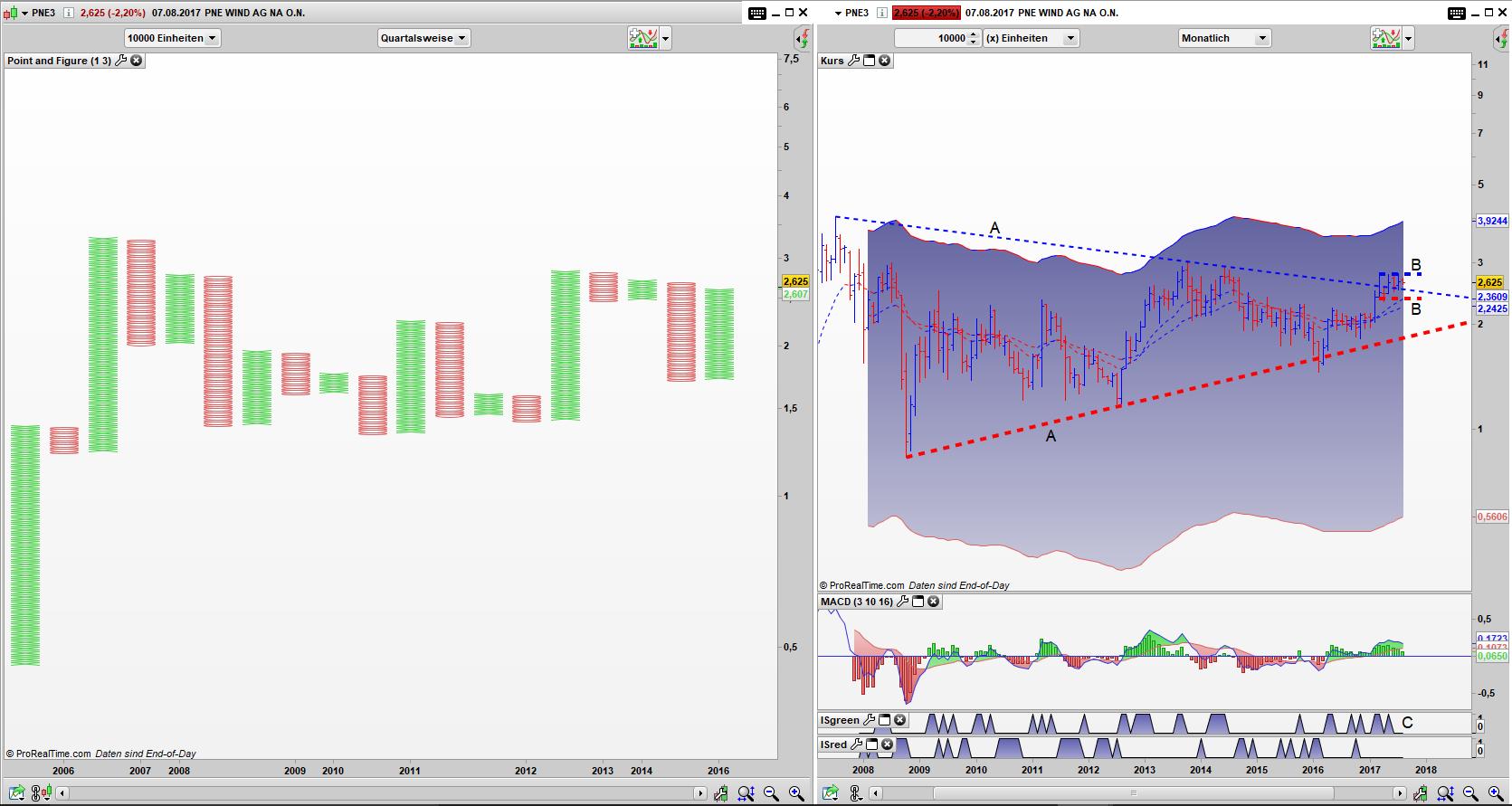PNE3 Point and Figure Quartals Chart, Bar Monats Chart