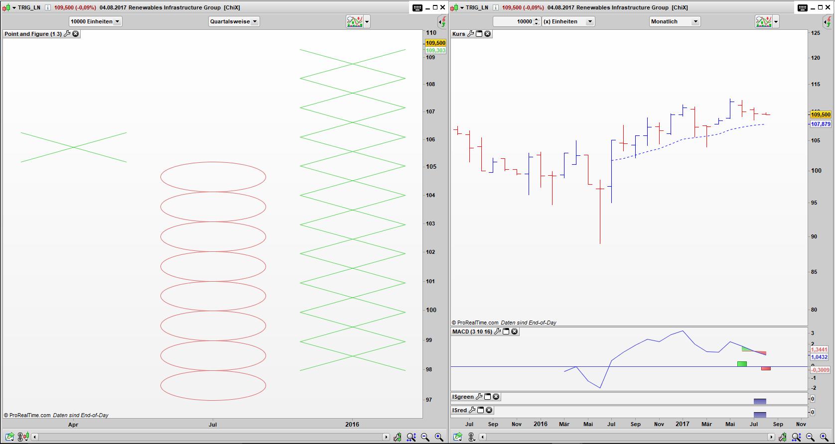 TRIG Point and Figure Quartals Chart, Bar Monats Chart: Simple Buy Signal aktiv