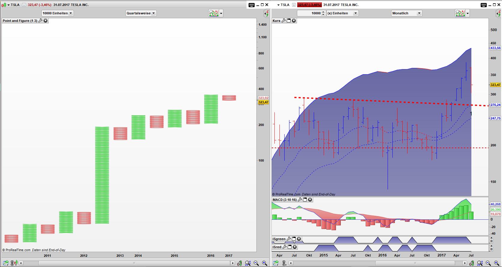TSLA Point and Figure Quartals Chart, Bar Monats Chart: Der Aufwärtstrend ist intakt