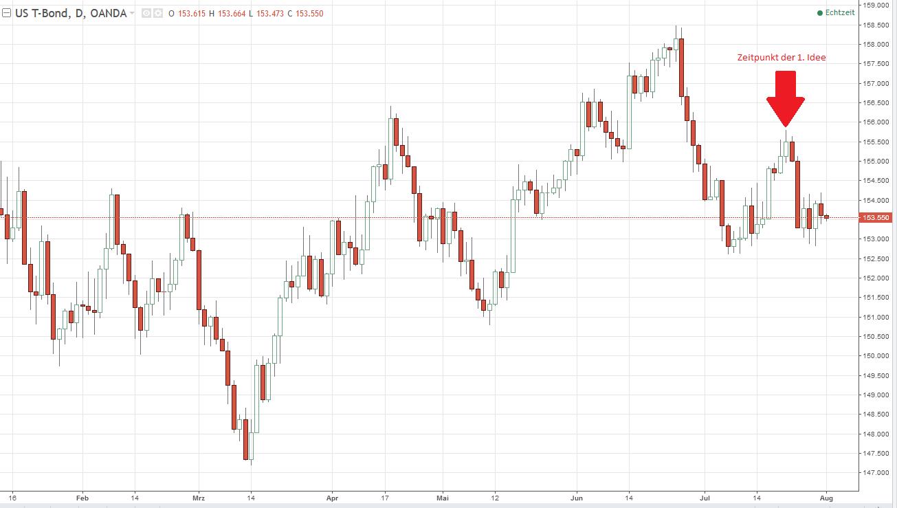 US T-Bonds im Chartbild