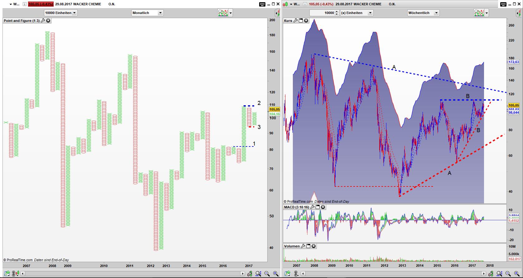 WCH Point and Figure Monats Chart, Bar Wochen Chart: gefangen in einem großen Dreieck