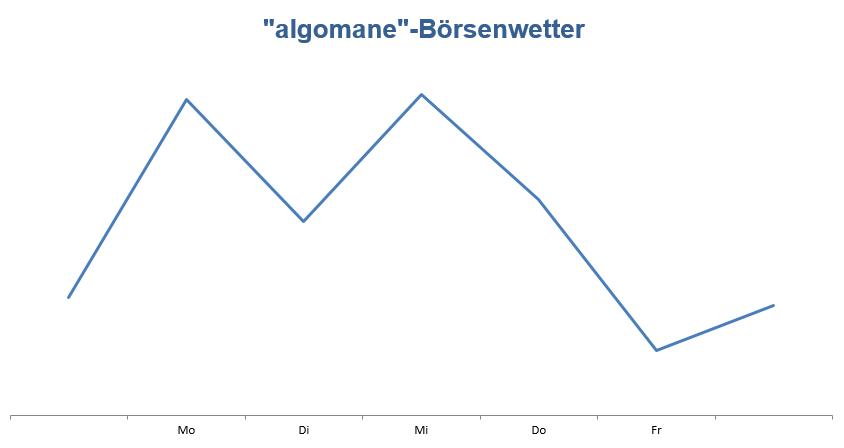 Wetteralgorithmus KW35