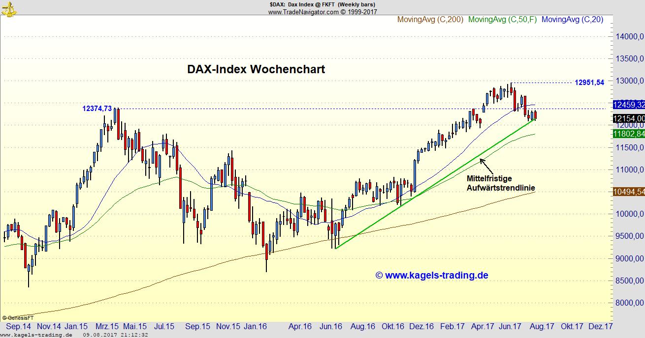 DAX-Index Wochenchart mit Aufwärtstrendlinie