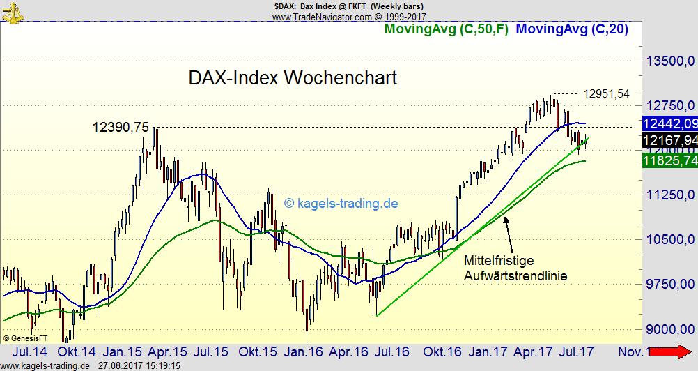DAX-Index bewegt sich
