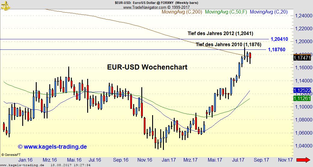EUR-USD konsolidiert weiter