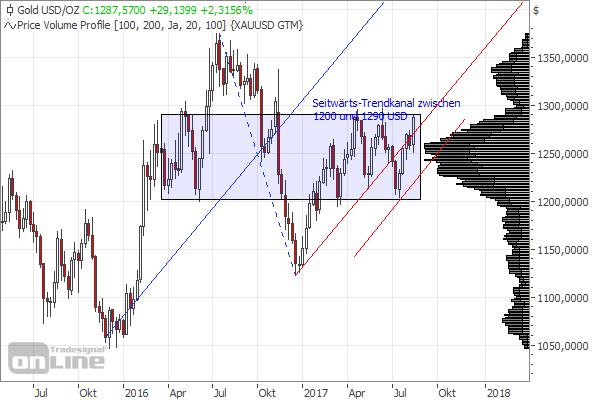 Bild: Goldkurs im Wochen-Chart in US-Dollar