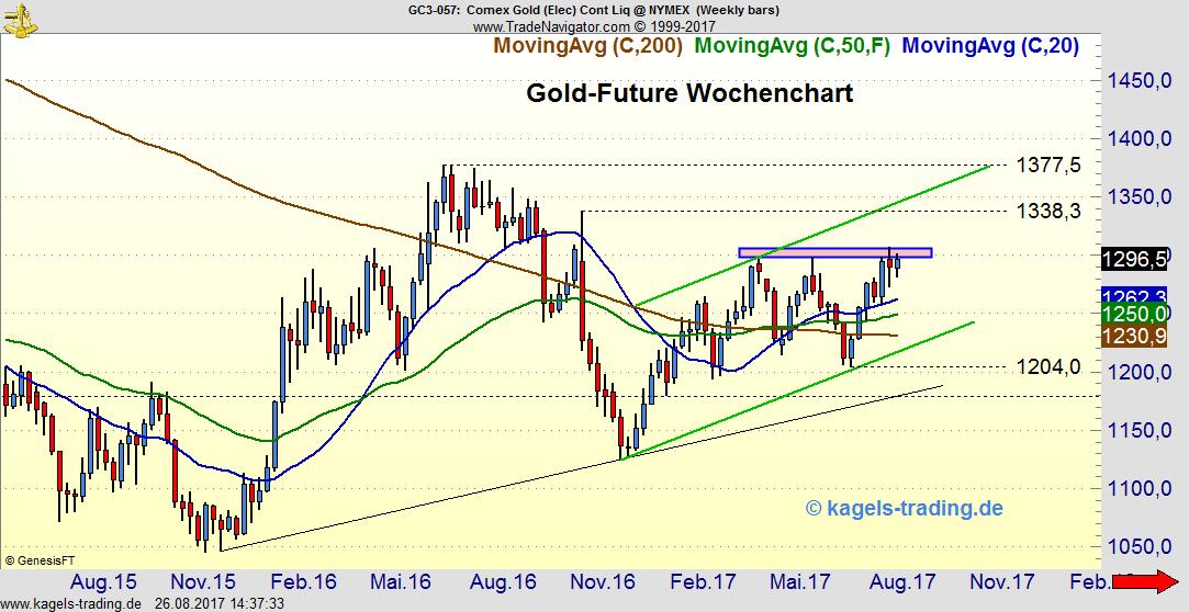 Goldpreis kämpft weiter: Wochenchart