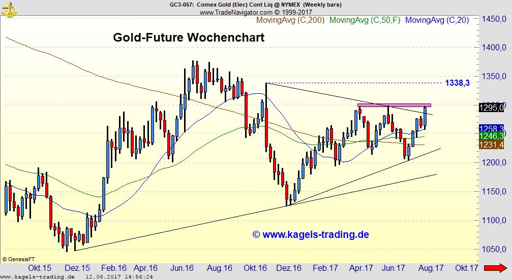 Gold-Future Wochenchart - Nimmt der Goldpreis die $1.300 Marke?