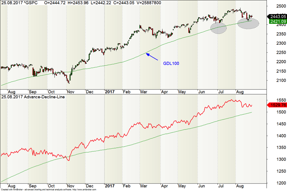 S&P500 Aufwärtswelle