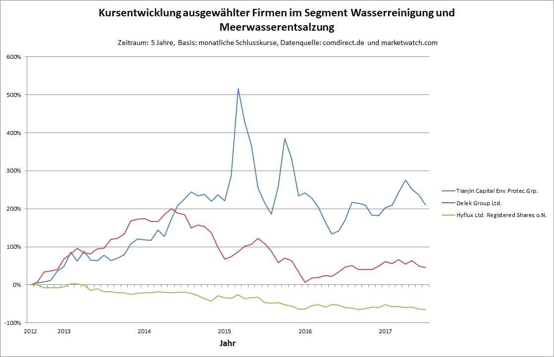 Grafik 2: Kursentwicklungen von ausgewählten Firmen im Segment Wasser