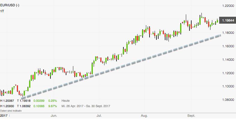 Euro-Dollar am Scheideweg: Aufwärtstrend Tageschart