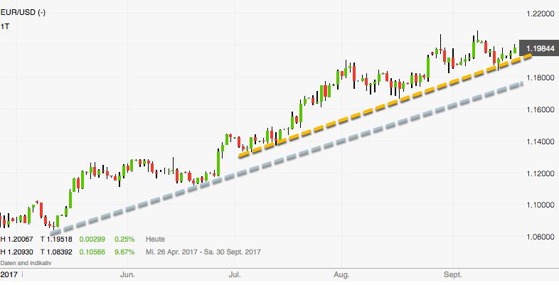 Euro-Dollar am Scheideweg: Aufwärtstrends