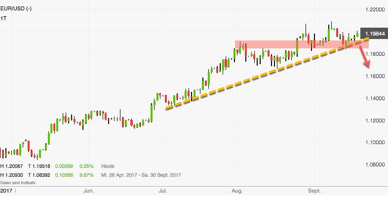 Euro-Dollar am Scheideweg: Short-Signal