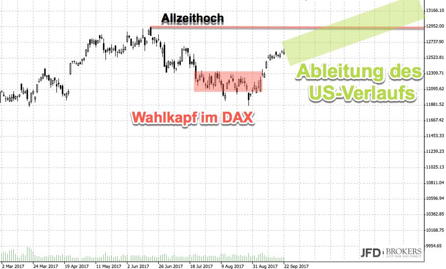 DAX und die Bundestagswahl: Szenario
