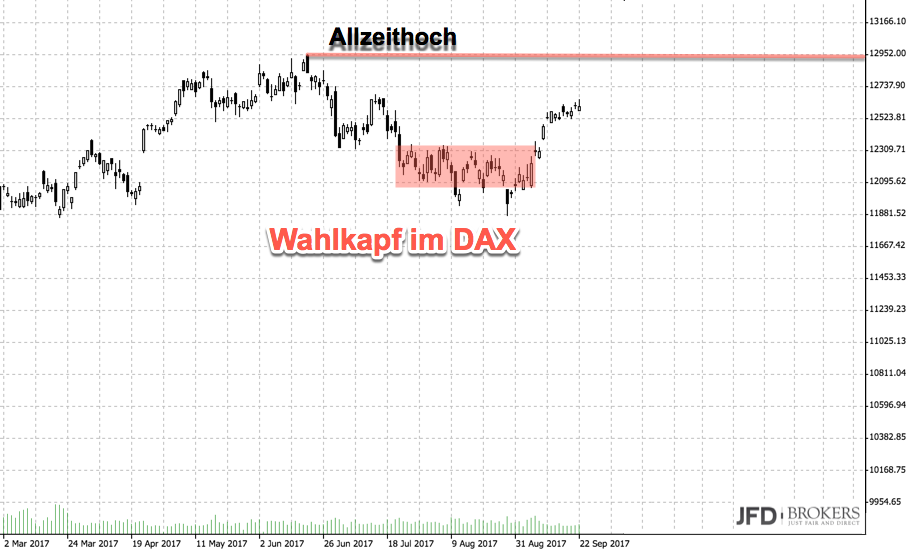 DAX und die Bundestagswahl: Ausgangslage