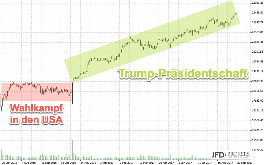 DAX und die Bundestagswahl: Dow Jones