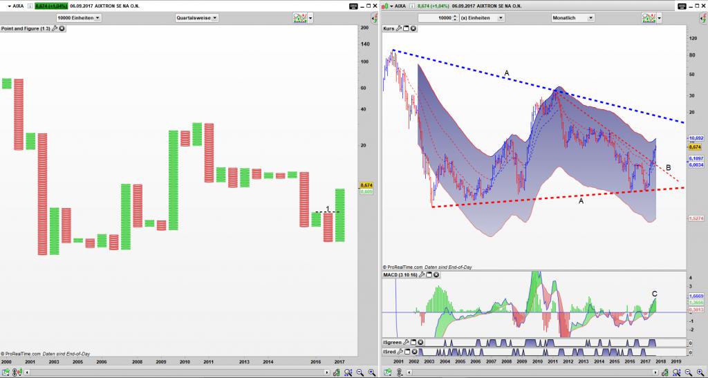 AIXA Point and Figure Quartals Chart, Bar Monats Chart: Simple Buy (1) aktiv, jedoch gefangen in einem großen Dreieck (A)