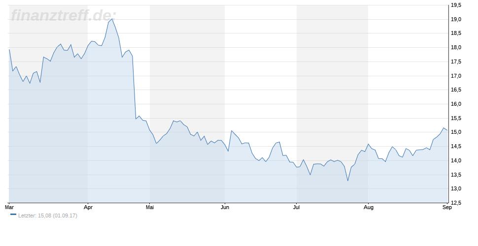 Barrick Gold Chartverlauf 6 Monate