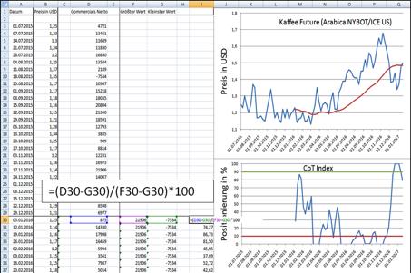 CoT Daten profitabel nutzen: Excel
