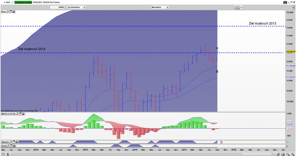 DAX Bar Monats Chart: Neue Höhen fest im Blick
