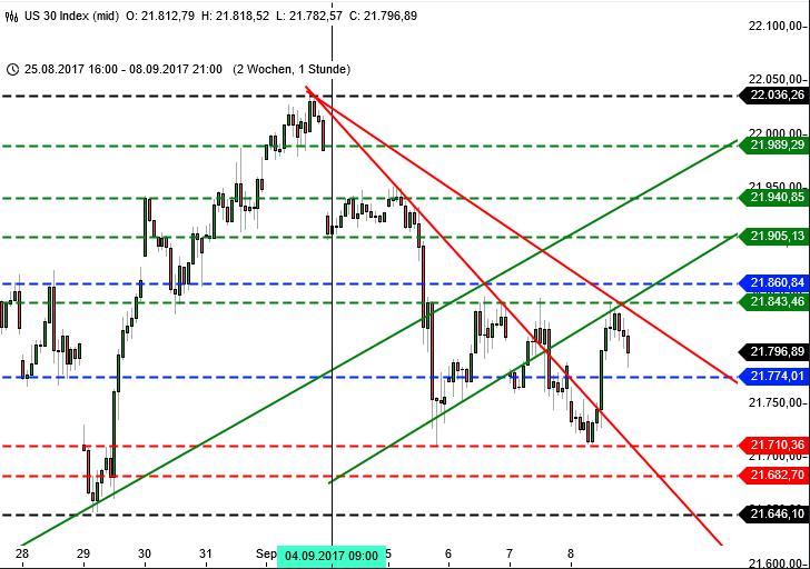 DAX zum Sommerausklang Dow Jones Chart
