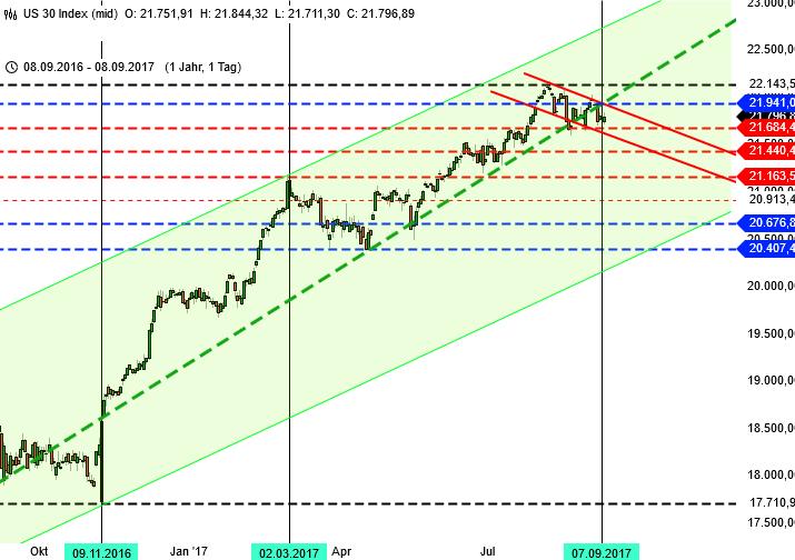 DAX zum Sommerausklang Dow Jones Chart 1 Jahr