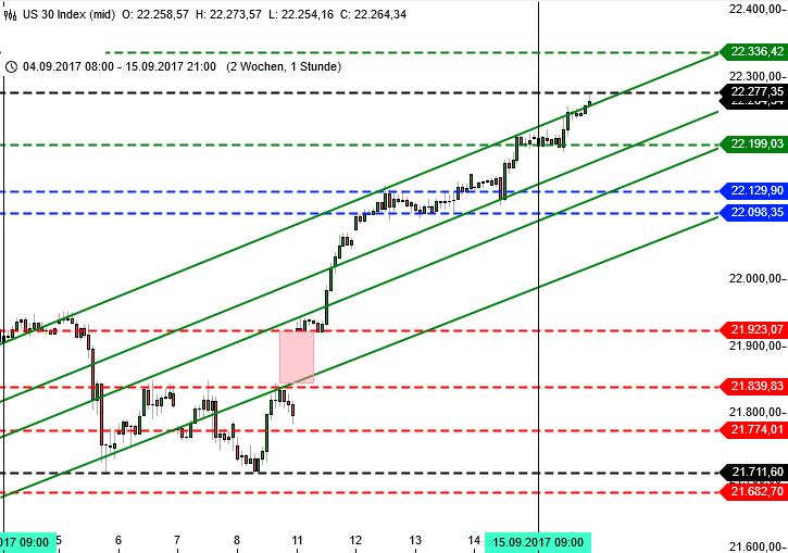 DAX bis zur Bundestagswahl: Wall Street Dow