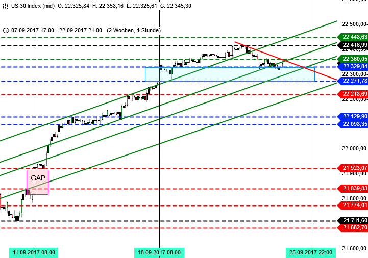 Dow Jones nach der Bundestagswahl