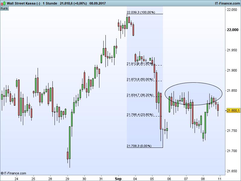 Dow Jones Ausblick - Fibunacci