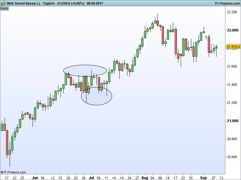 Dow Jones Ausblick - Baer