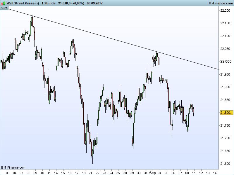 Dow Jones Ausblick - Bulle