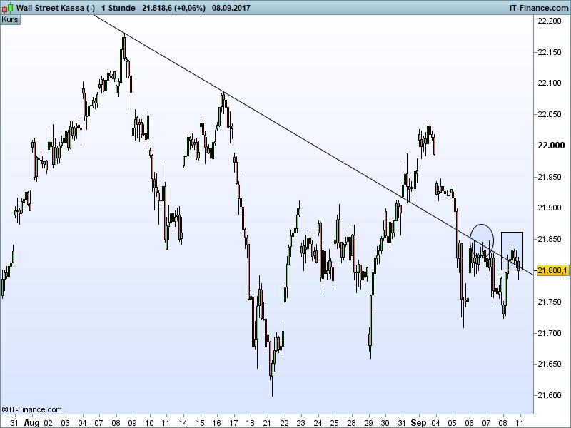 Dow Jones Ausblick - Trendlinie abwärts