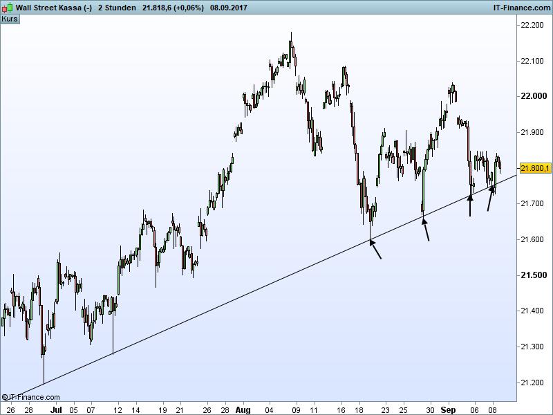 Dow Jones Ausblick - Trendlinie
