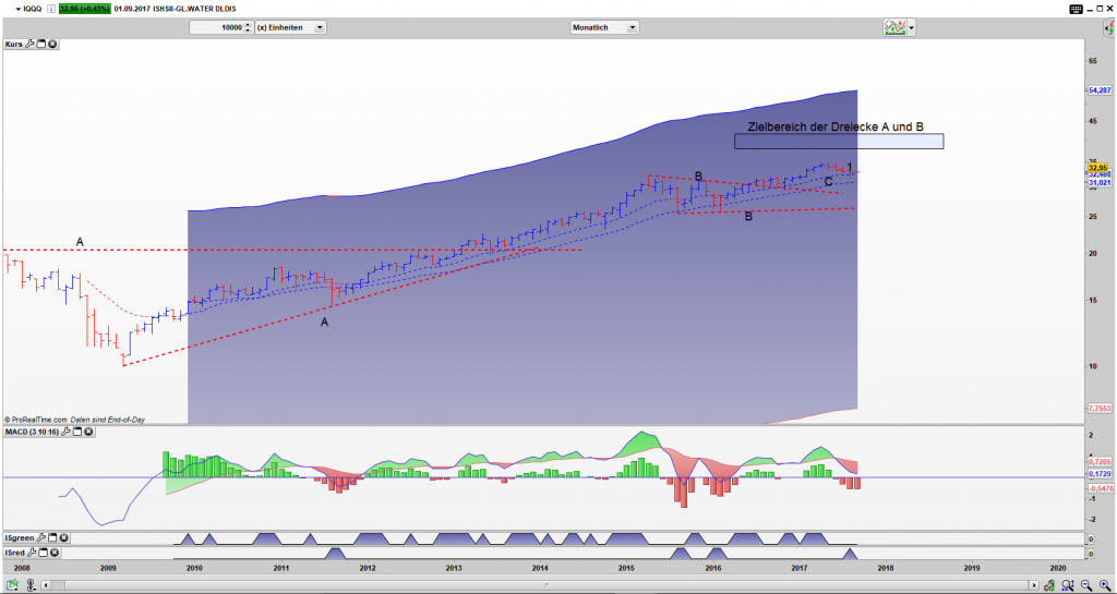 IQQQ Bar Monats Chart: Vanach Ausbruch aus B, Rücklauf in die Value Zone erfolgt