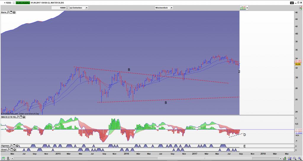 IQQQ Bar Wochen Chart: Umkehrstab (2) trifft Bullishe Divergenz (D)