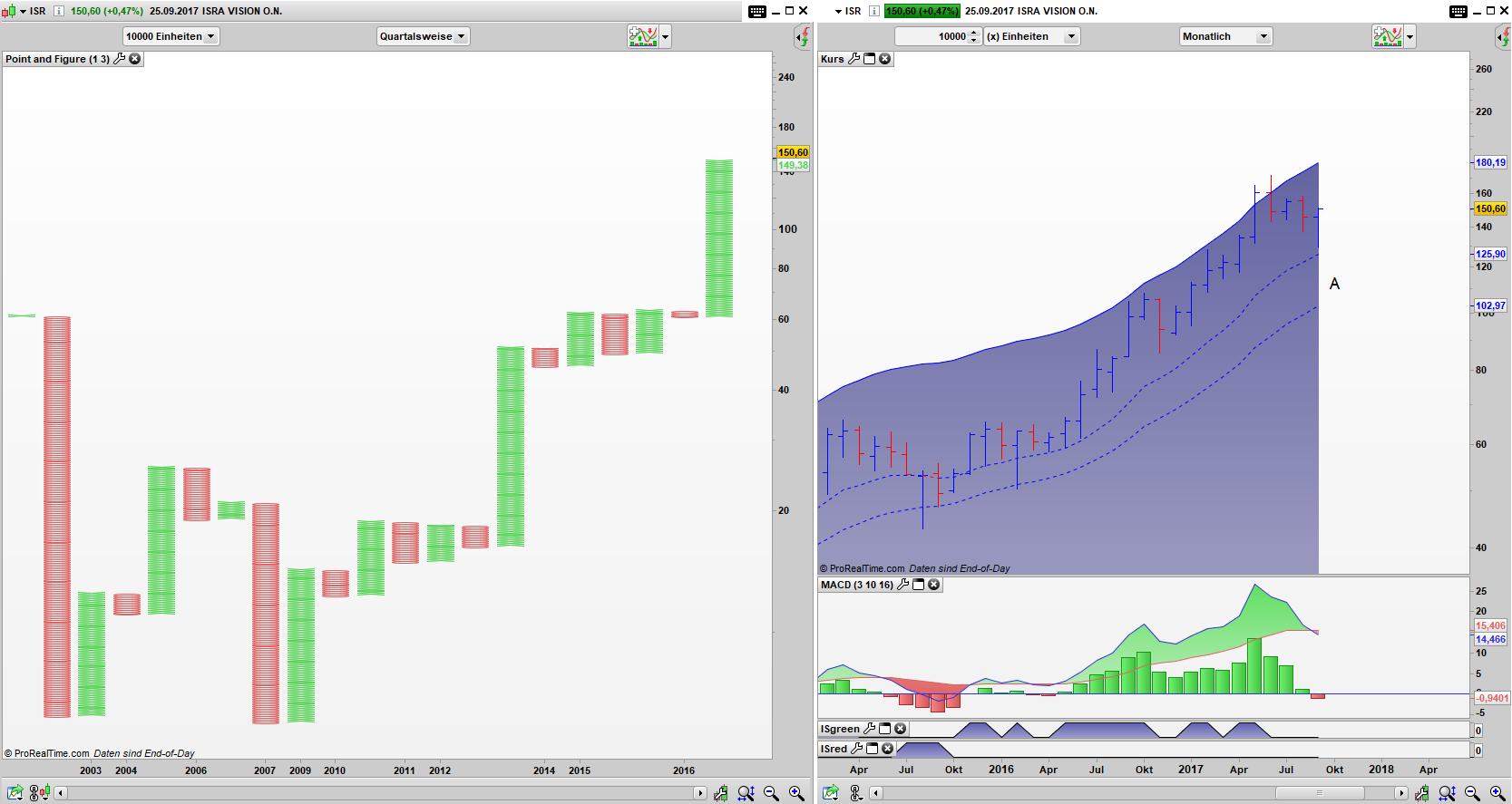 ISR Point and Figure Wuartals Chart, Bar Monats Chart: Kaufsignal im PaF aktiv, Rücklauf im Bar Chart bis zur Value Zone erfolgt