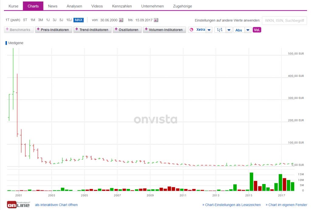 MDG1 Chart seit Erstnotiz: Nachdem Absturz wurde eine sehr große Basis geformt (Quelle: Onvista)