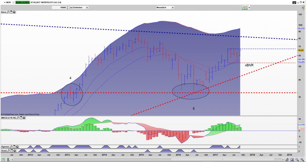 MOR Bar Monats Chart: gefangen in einem x Bar Narrow Range Pattern