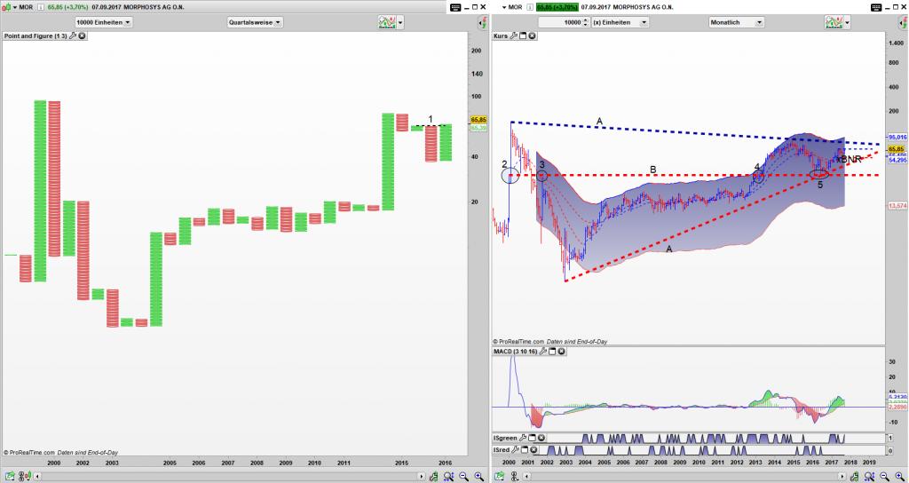 MOR Point and Figure Quartals Chart, Bar Monats Chart: Simple Buy Signal (1) innerhalb eines sehr großen Dreiecks (A)