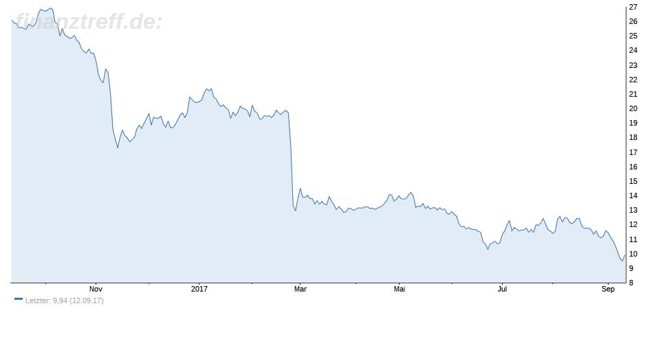 Chartbild der Nordex-Aktie 6 Monate
