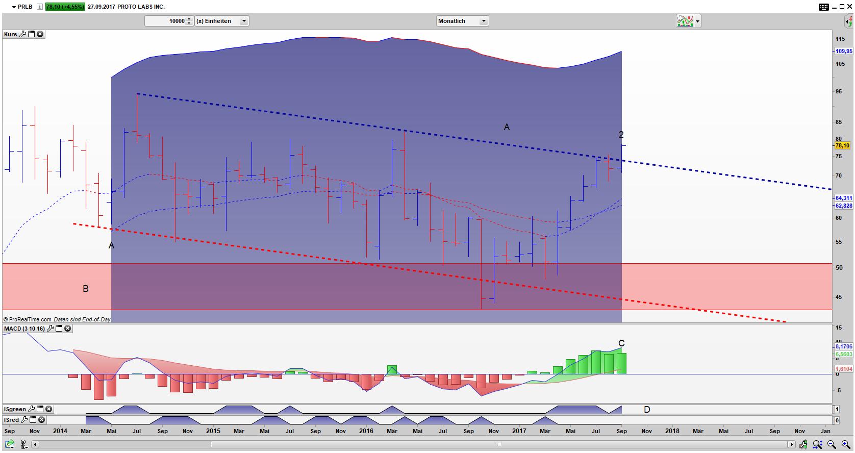 PRLB Bar Monats Chart: Die Aktie ist mit einem starken Sprung ausgebrochen