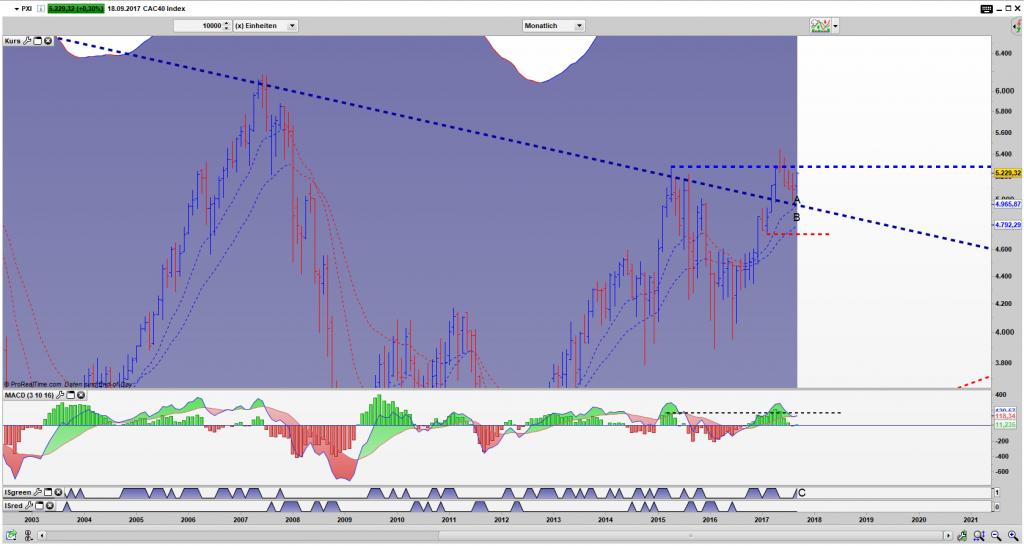 PXI Bar Monats Chart: Retest vom Ausbruchsniveau ist erfolgt, der Markt stieß sich ab